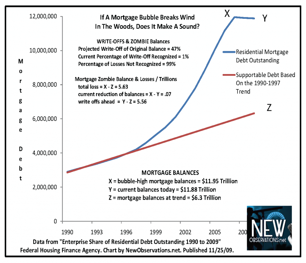 mortgage bubble by NewObservations.net