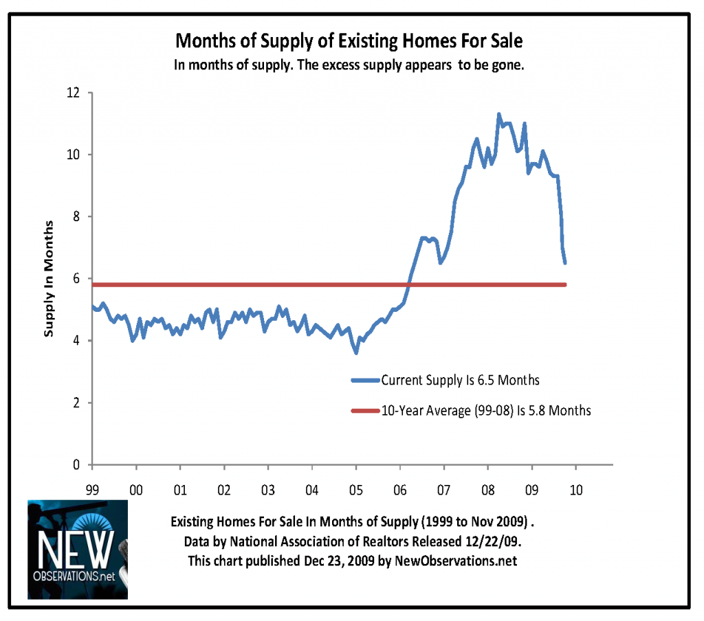inventory months of sales NAR 1999 to 200911
