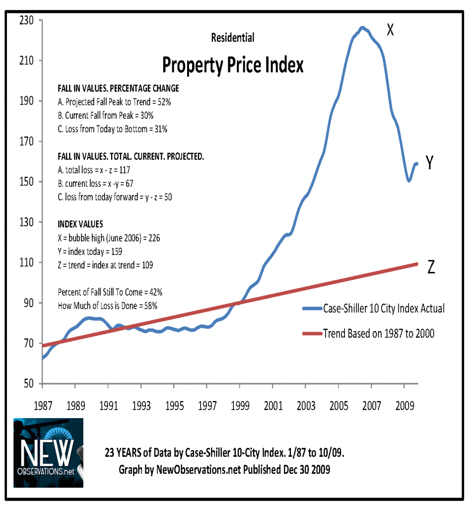 property price index case shiller 1987 oct 2009 by new observations