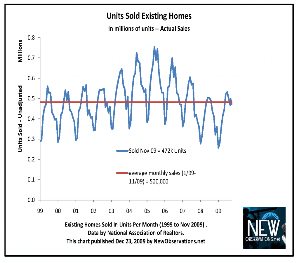 unit sales NAR 1999 to 200911