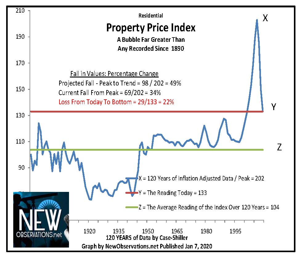 residential property price index case shiller 1880 to Q3 2009
