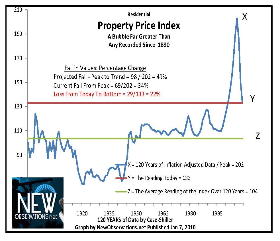 property prices case shiller 1890 to Q3 2009