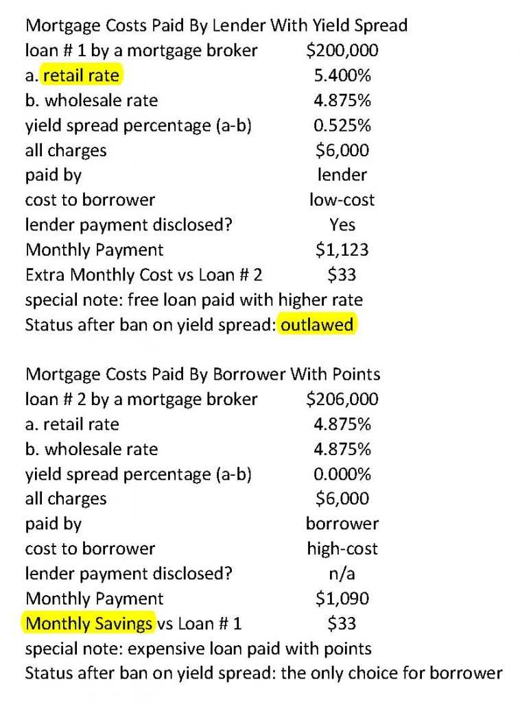 mortgage options for yield spread