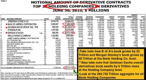 OCC- bank holding company derivatives
